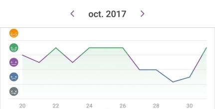 Happiness chart Oct 2017