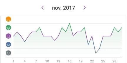 Happiness chart Nov 2017