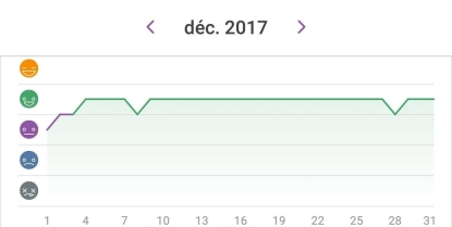 Happiness chart Dec 2018