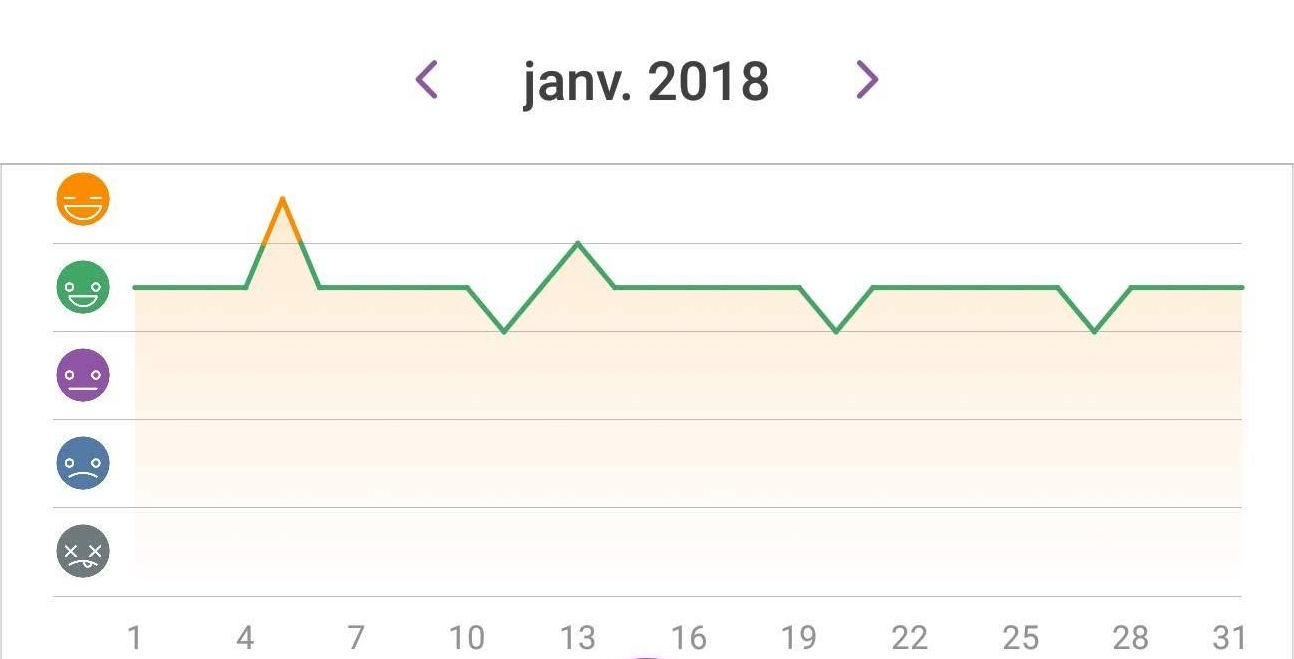 Happiness chart Jan 2018