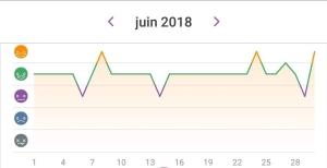 Happiness chart June 2018